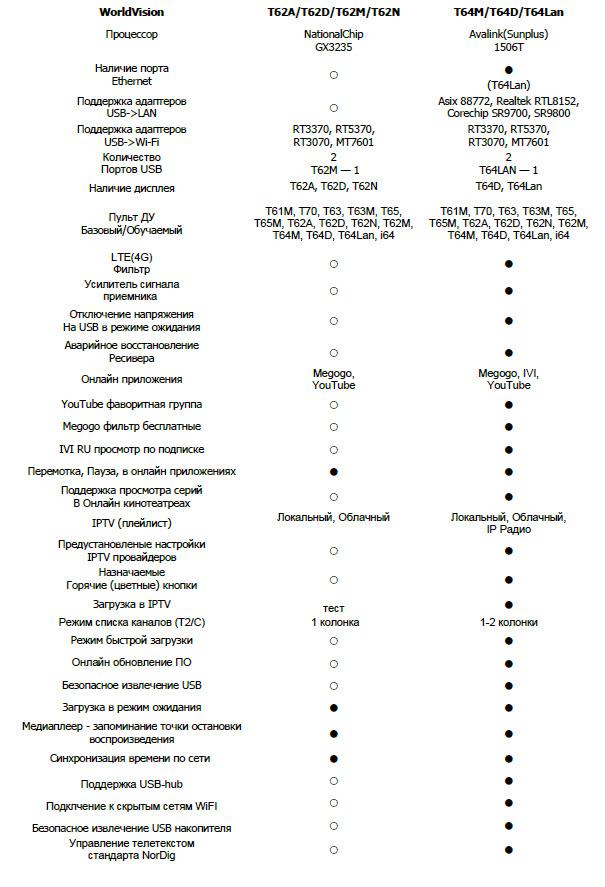 Обзор эфирно-кабельных телеприставок на процессоре Availink